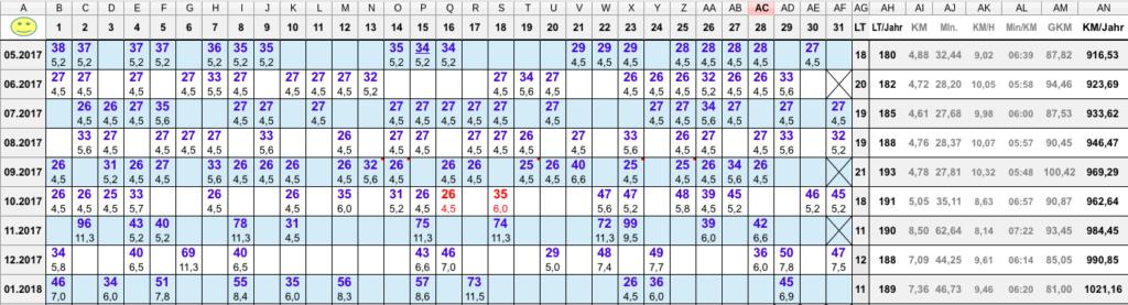 Laufkalender bzw Lauftagebuch